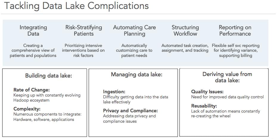Tackling data lake complications