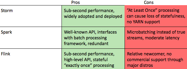 Data Processing- Pros and cons