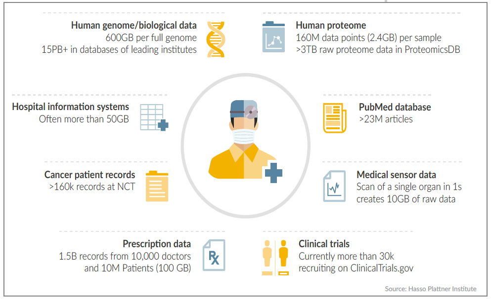 Healthcare data ecosystem