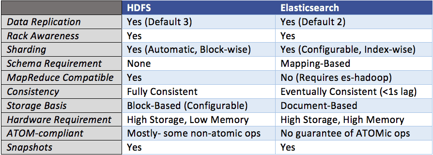 hdfs vs Elasticssearch table