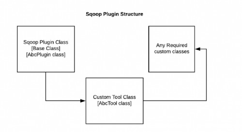 Sqoop Plugin Structure