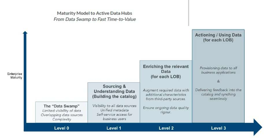maturity model to active data hubs img