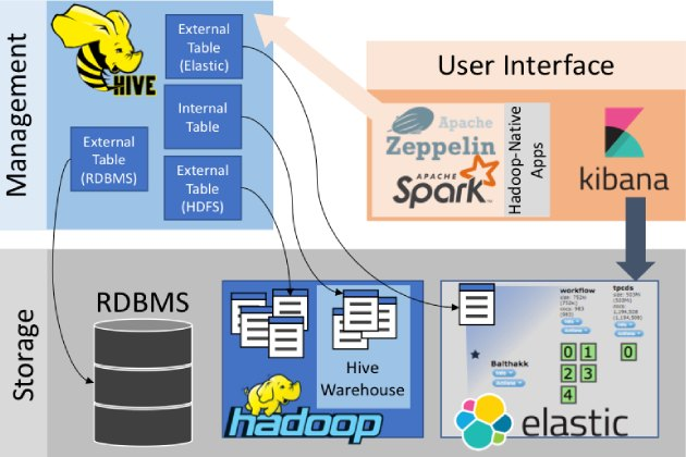 sample architecture with hive hadoop elasticsearch