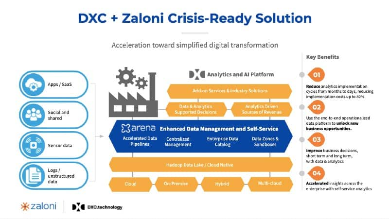 DXC + Zaloni Crisis-Ready Solution