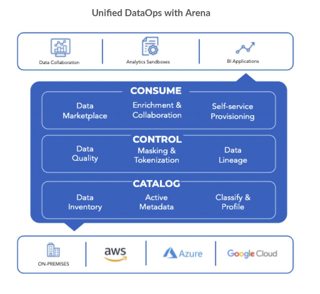 arena modern dataops platform