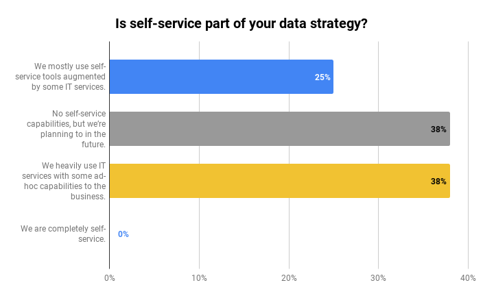 data strategy self service