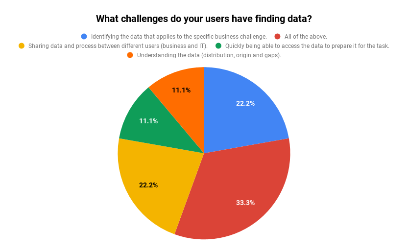 Challenges user have finding data