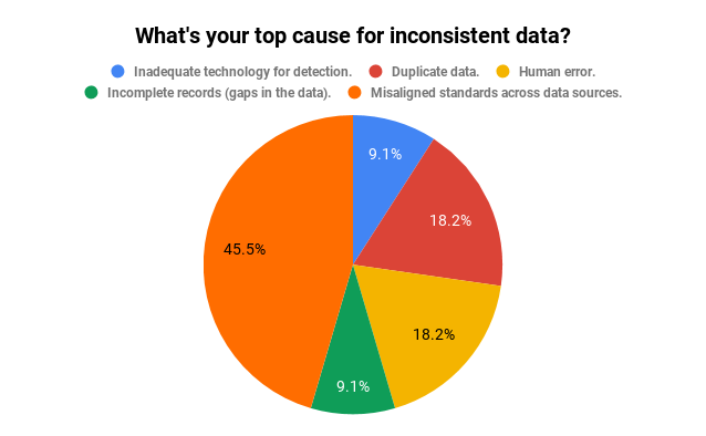 top cause for inconsistent data
