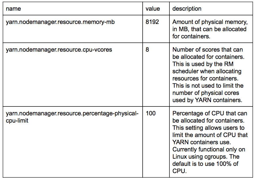 Node manager table