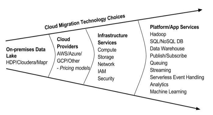 Cloud Migration Technology choices