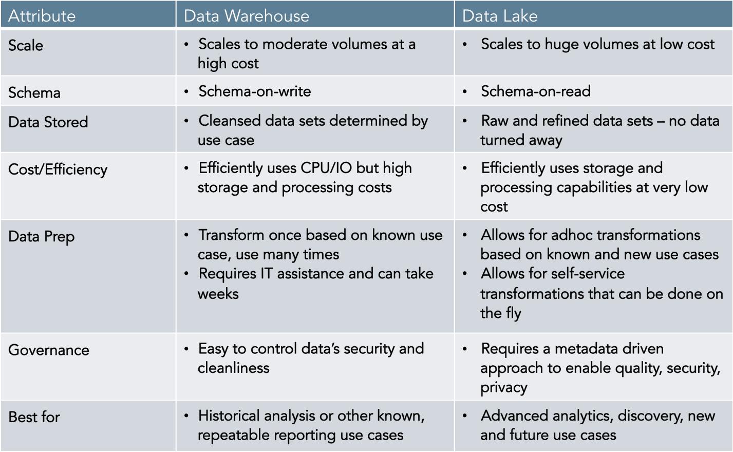 Difference-Data Lake & Data Warehouse