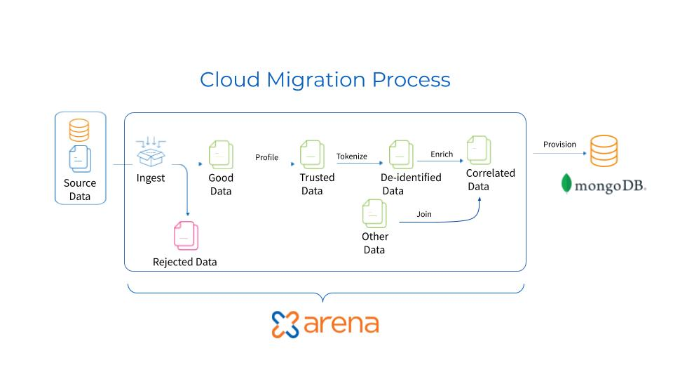 Zaloni Arena and MongoDB cloud migration process diagram