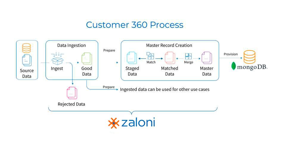 Customer 360 Process
