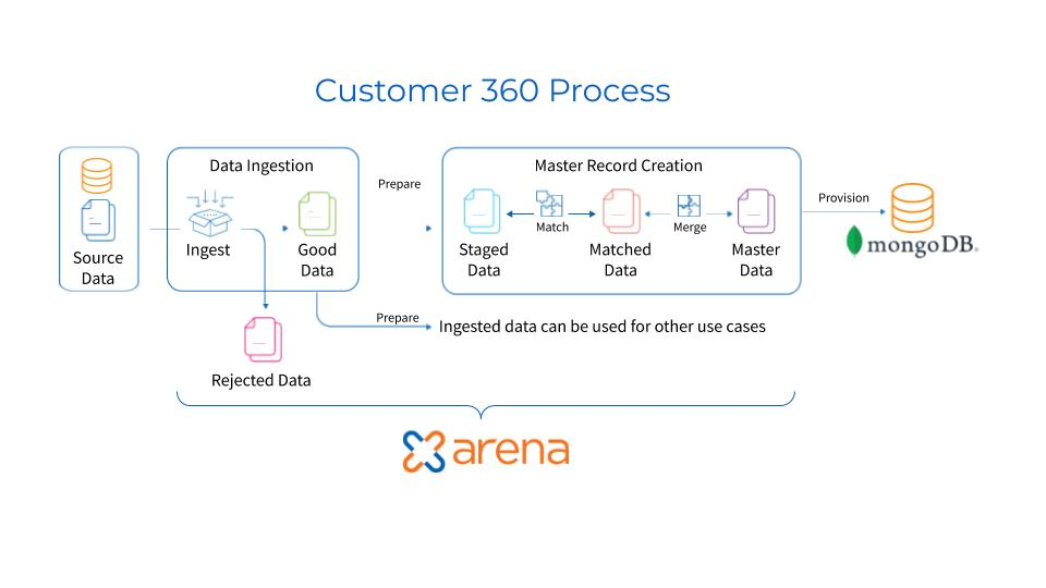 Zaloni Arena and MongoDB Customer 360 process