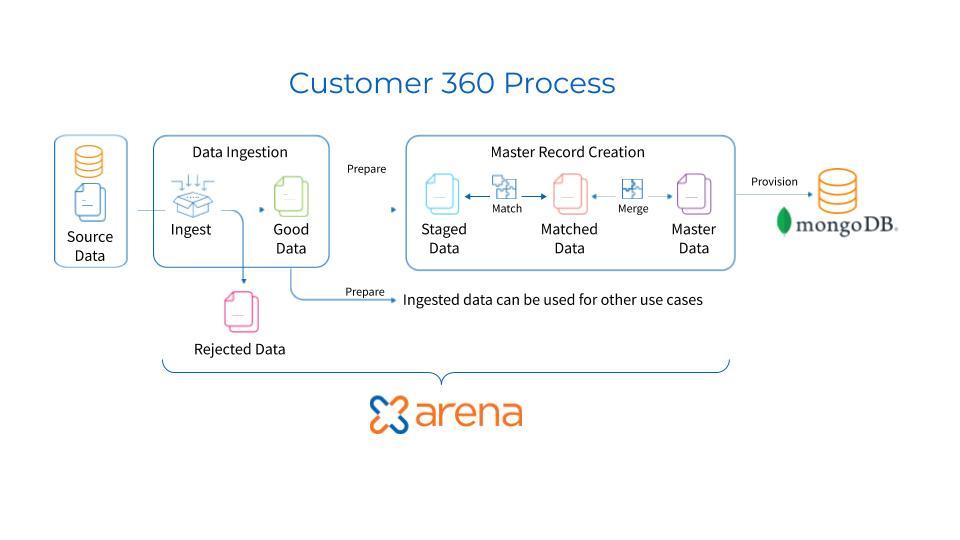 Zaloni Arena and MongoDB Customer 360 process