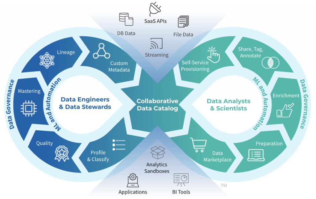 DataOps Cycle Infographic