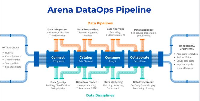 dataops pipeline