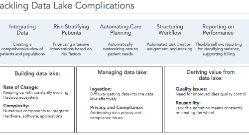 Coordinated Care and HIE Framework