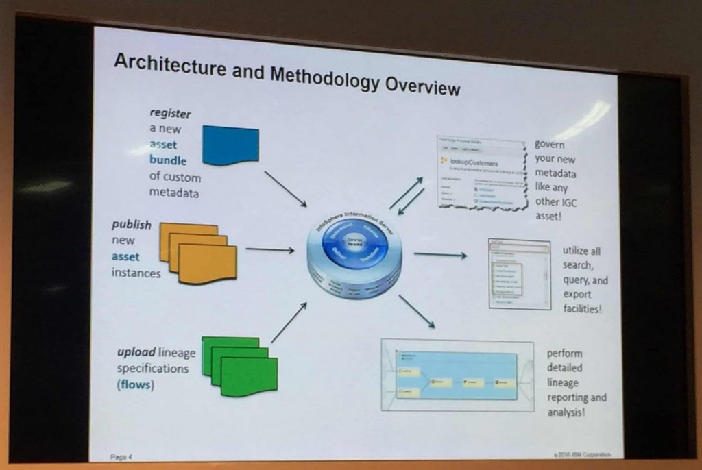 Architecture and Methodology overview