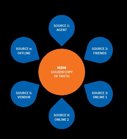 machine learning master data management