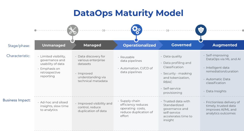 dataops maturity