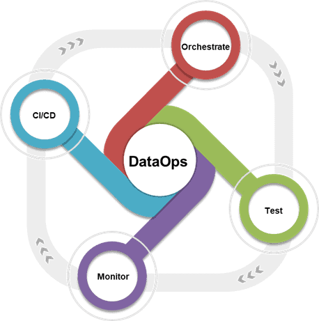 dataops in the cloud