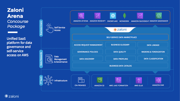 Implementing Data Governance on AWS with the Zaloni Arena DataOps Platform